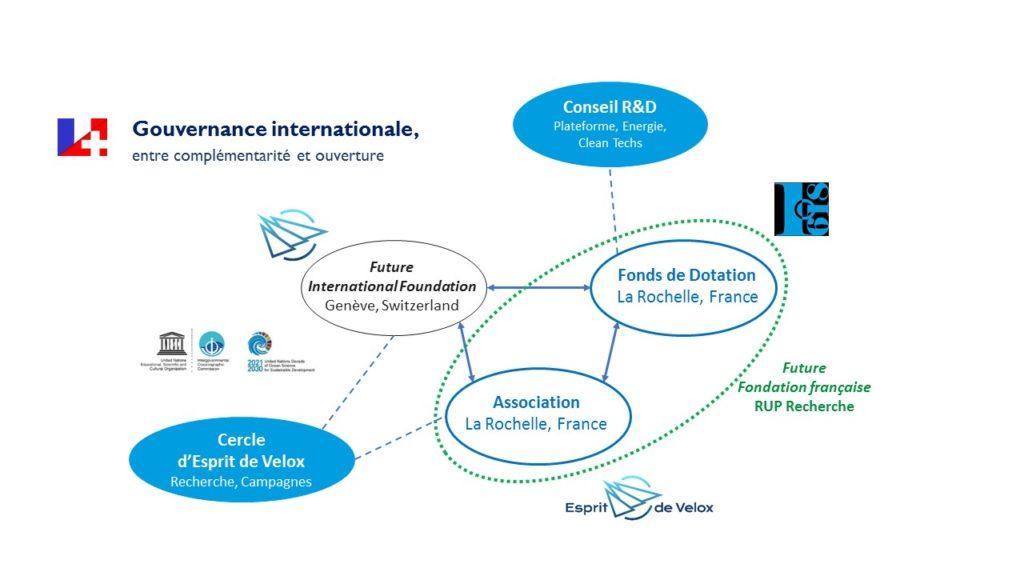 Esprit de Velox : une gouvernance internationale